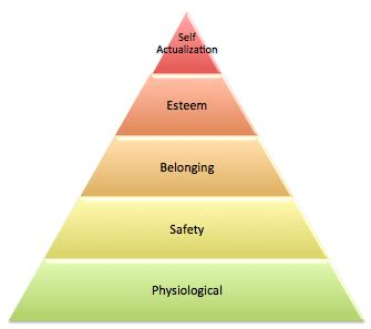 The Five Levels of Maslows Hierarchy of Needs