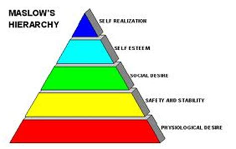 Maslows Hierarchy of Needs Essay - 1247 Words Bartleby