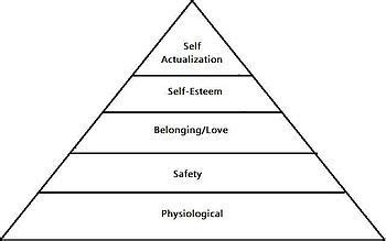 Maslows hierarchy of needs Custom Essays Writers