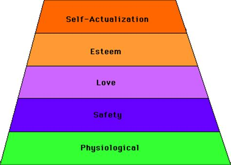 Maslows hierarchy of needs essay